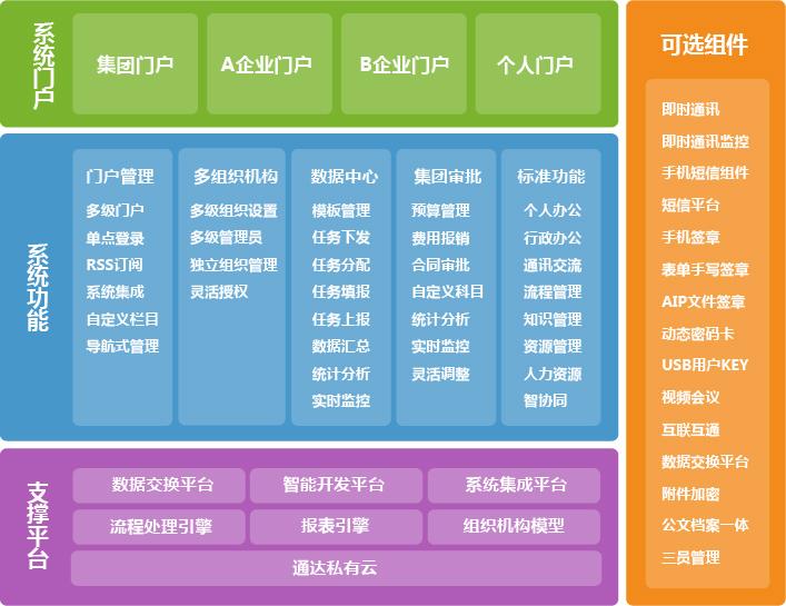 通达oa2013集团版正式发布