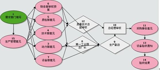 郑州卖房子流程图
