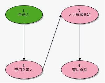沟通的四个步骤