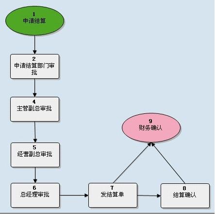 桥梁施工步骤流程图