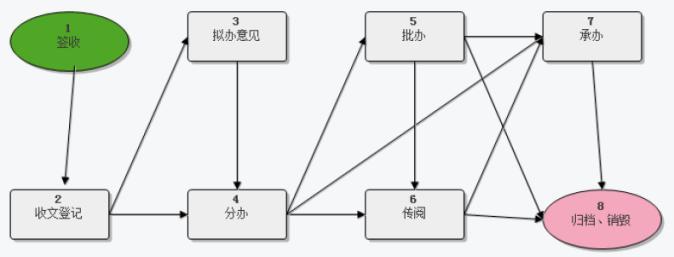 销售流程的十大步骤